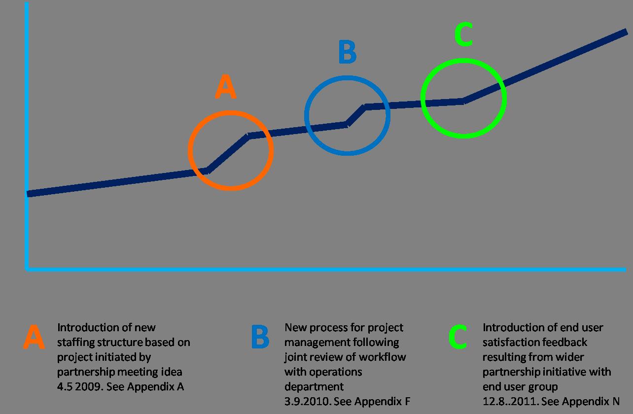 summary contract story diagram